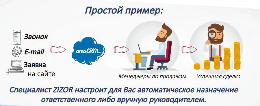 5 шагов с amoCRM